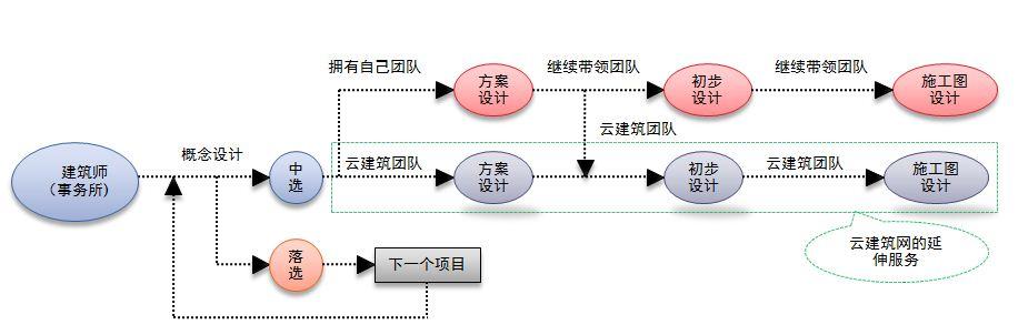 项目流程图图片
