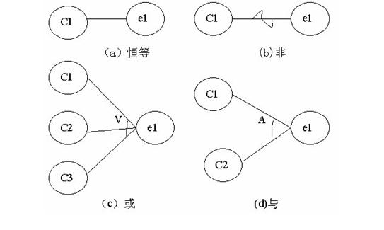 因果图分析法-贾英的文章【一览职业社区】