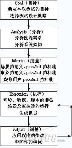 性能测试过程模型如图1-5所示