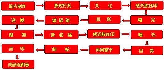 二、SMOBC工艺 SMOBC板的主要优点是解决了细线条之间的焊料桥接短路现象,同时由于铅锡比例恒定,比热熔板有更好的可焊性和储藏性。制造SMOBC板的方法很多,有标准图形电镀减去法再退铅锡的SMOBC工艺;用镀锡或浸锡等代替电镀铅锡的减去法图形电镀SMOBC工艺;堵孔或掩蔽孔法SMOBC工艺;加成法SMOBC工艺等。 下面主要介绍图形电镀法再退铅锡的SMOBC工艺和堵孔法SMOBC工艺流程。 1.