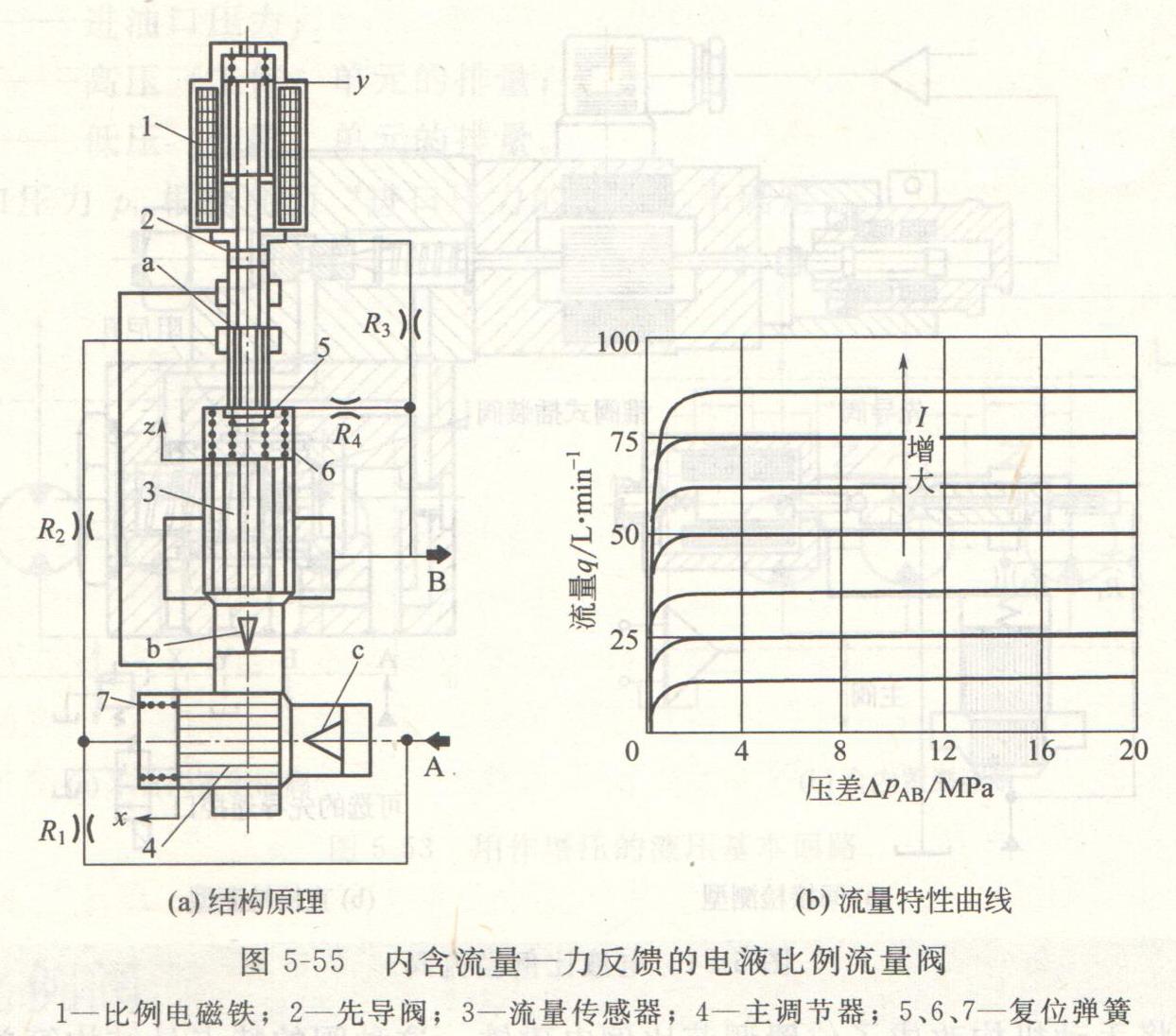液压系统电液比例流量阀图片