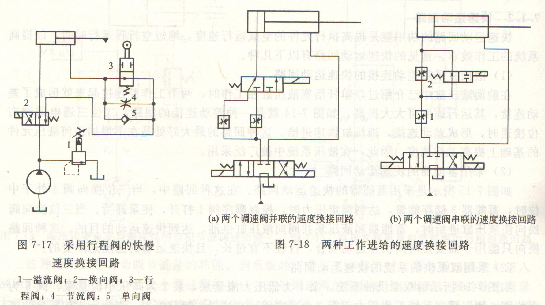 速度换接回路的功用是在液压系统工作时,执行机构从一种工作速度转换为另一种工作速度。 (1)快速运动转为工作进给运动的速度换接回路 如图7-17所示的为最常见的一种快速运动转为工作进给运动的速度换接回路,是由行程阀3、节流阀4和单向阀5并联而成。当二位四通换向阀2右位接通时,液压缸快速进给,当活塞上的挡块碰到行程阀,并压下行程阀时,液压缸的回油只能改走节流阀,转为工作进给;当二位四通换向阀2左位接通时,液压油经单向阀5进入液压缸有杆腔,活塞反向快速退回。这种回路同采用电磁阀代替行程阀的回路比较,其特点是换向