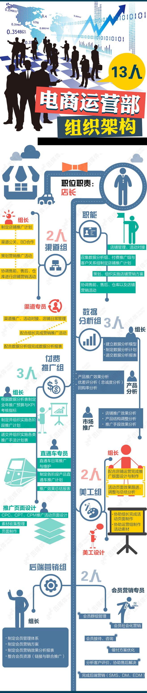 电商运营部组织架构图