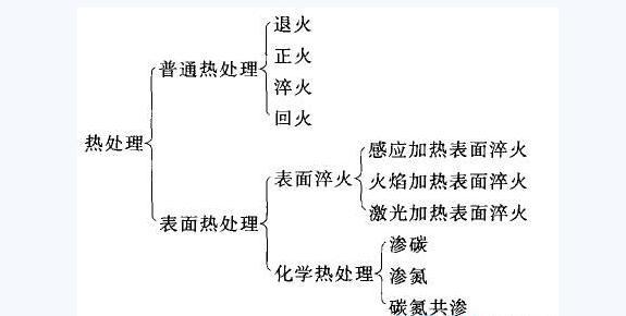 耐热钢铸件热处理工艺分类介绍-严敏的文章【一览