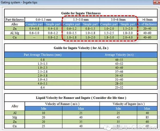 7压铸机参数设计,确定流道总加速 配合PQ图,匹配出最佳的模具/设备组合。同时获得总加速比,本案例为19倍。 压铸机台压力: 1485 吨 活塞直径: 120 mm 填充率: 31.6 % 一速: 0.88 m/s 一速时间: 648 ms 转换点: 570 mm 二速: 2 m/s 总加速比: 19 8 设计流道各段落加速比 分配流道各部分(内浇口、横浇道、直浇道、分流锥)的加速比。整个流道系统可包括多个段落,其中包含直浇道和多条横浇道。每个段落各包含多个可控制的横截面。这些横截面和段落,均可参数化控