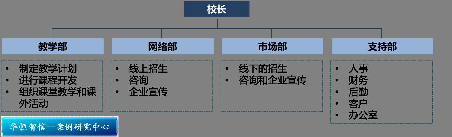 组织结构,分校实行校长负责制