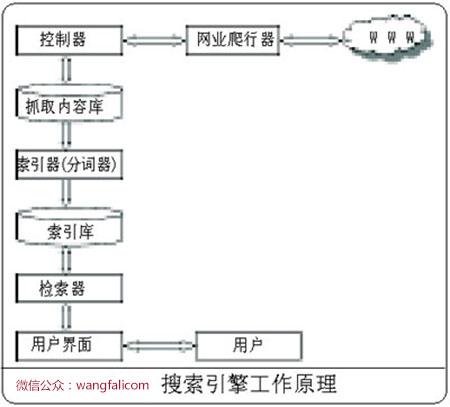 西安seo技术解析搜索引擎工作原理图