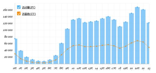 数据化运营之网站流量数据分析