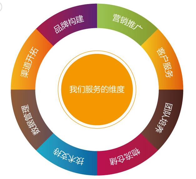 专业的软件工具的使用,让效率能变成各种可以统计和考核的指标,会使