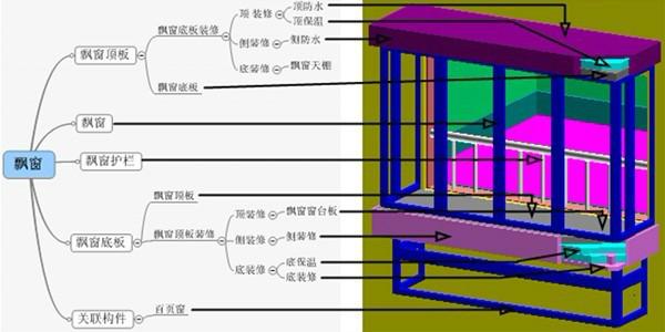 首层室外结构包含的构件可能有:建筑物腰线,飘窗,门窗套,散水