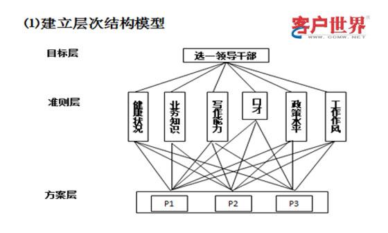 客户中心数据分析工具:层次分析法-客户服务理论结合