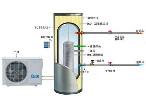 随着家用热泵热水器市场的快速增长,以前采用空调外机结构设计的模式会逐渐被打破。国内多家压缩机厂家纷纷投入热泵专用压缩机开发,以期为热泵热水器的健康发展提供核心保障。热泵热水器的运行模式与空调存在很大差异,决定了热泵专用压缩机与空调压缩机在设计理念上存在差异。  无故障长期稳定运行 热泵热水器与空调相比,运行时间方面存在很大差异,热泵热水器系统运行时间要远高于空调。热泵热水器的运行时间取决于以下因素: 1、空调在夏季使用频率高,但热水器却是日用品,并且冬季运行时间特别长。冬季加热一箱水的时间是夏季的数倍,