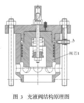 专业文章 > 充液阀工作原理图                 充液阀在锻压机械