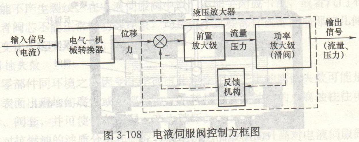 液压系统电液伺服阀的选用-张波的文章【一览职业