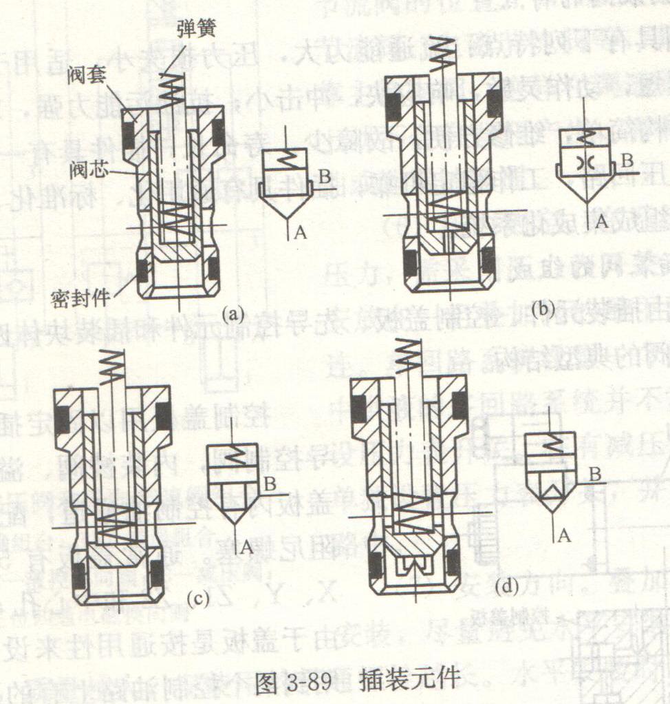 同一通径的三种组件安装尺寸相同,但阀芯的结构形式和阀套座直径不同.图片