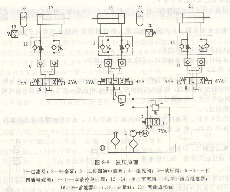 所有电磁铁均处于断电状态,柱塞泵2输出的液压油经二位四通电磁阀图片