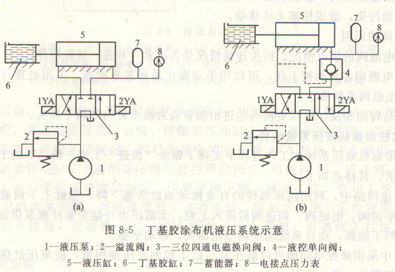 压力表触点发出信号,使电磁铁 当液压缸无杆腔压力下降到电接点压力表