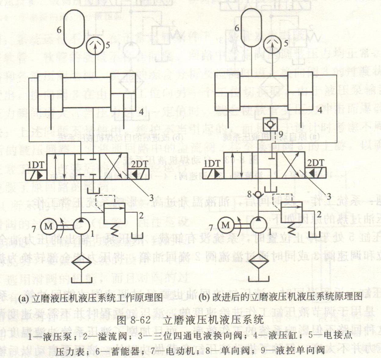 立磨液压机液压系统的运行问题