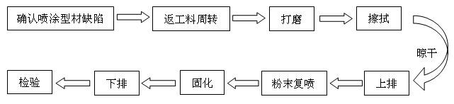 图1粉末喷涂型材返工生产工艺流程图
