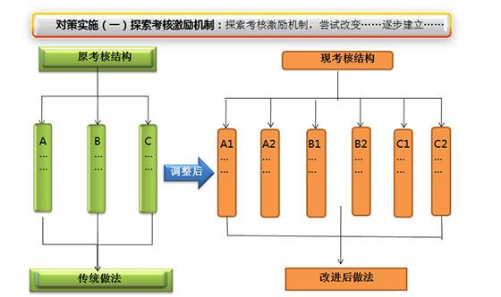 (7)对策实施:主要体现既定对策的实施情况及效果