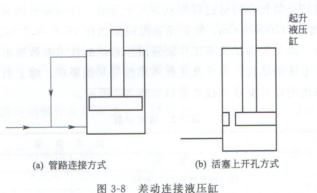 起升液压系统的设计方案和液压缸技术参数图片