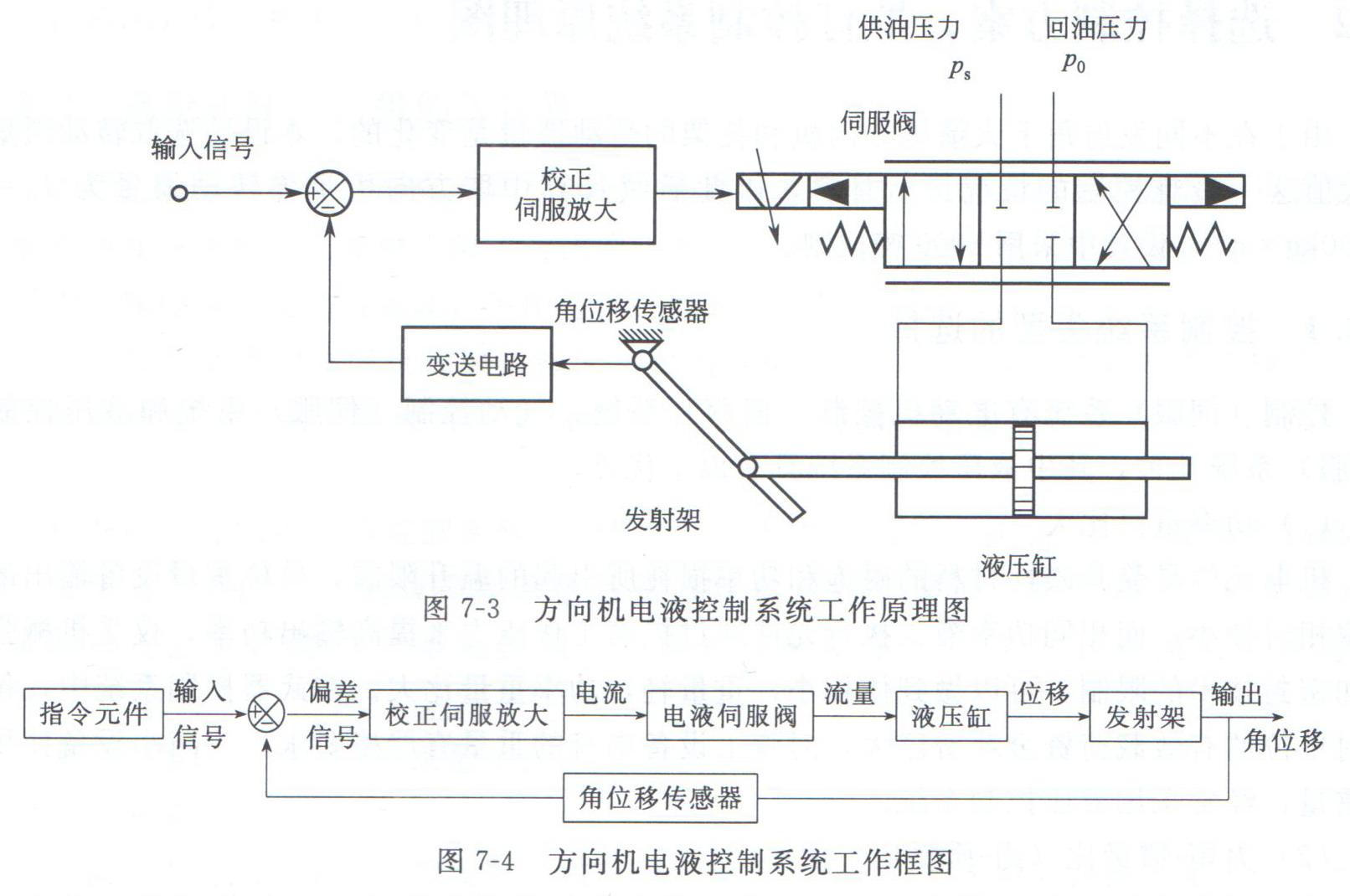 如何拟订方向机液压缸控制系统原理图-张波的文章