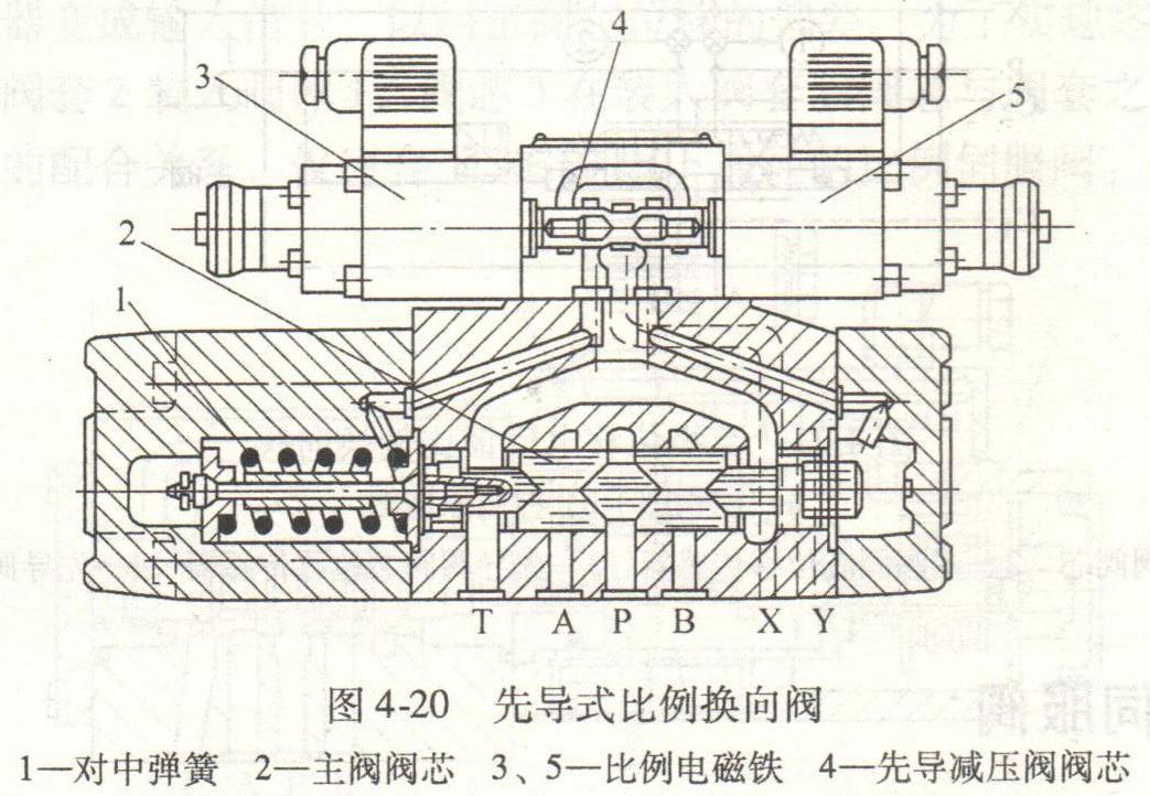 液压缸先导式比例换向阀-张波的文章【一览职业社区