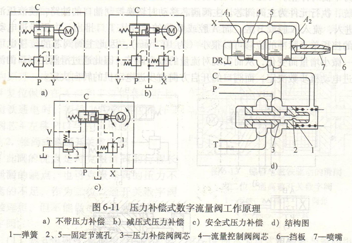 压力补偿式数字液压缸流量阀图片
