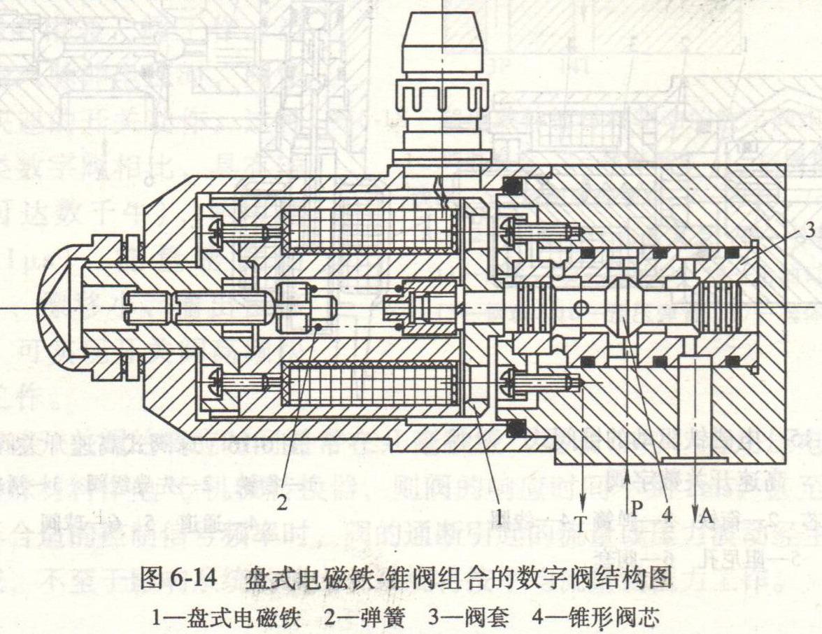 你知道液压缸锥阀式高速开关数字阀吗?图片