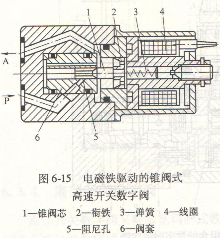你知道液压缸锥阀式高速开关数字阀吗?-张波的文章