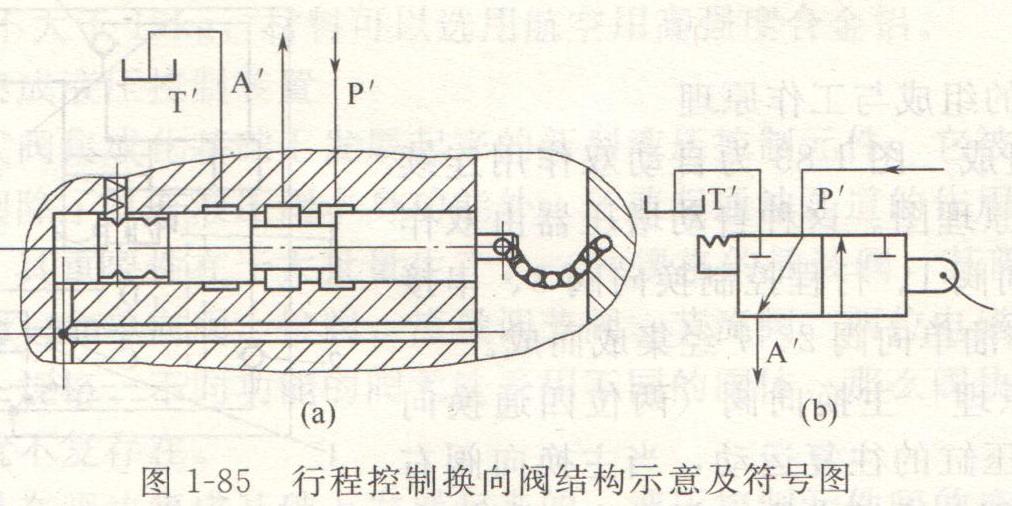 液压油缸主换向阀自动换向原理及结构图片