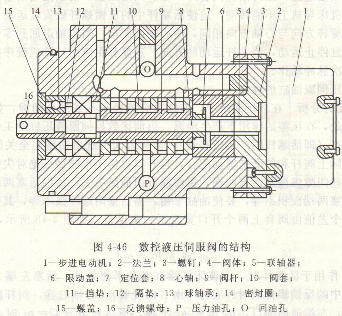1)数控液压伺服阀的结构如图4-46所示,数控液压缸的结构如图4-47所示。   2)工作原理数控液压伺服阀和液压缸匹配工作原理:步进电动机1通过法兰2用螺钉3与阀体4连接,电动机轴通过联轴器5与心轴8连接,阀杆9被定位套7固定在心轴8上,阀杆可随心轴在阀套10中轴向移动,阀套被限动盖6固定在阀体4中,压力油口P和回油口0分别与阀体上相应的油道相通,阀体4的左端有两只球轴承13被挡垫11和隔垫12定位,用螺盖15固定在阀体中,反馈螺母16被两只球轴承固定;心轴8的左端加工有外螺纹,拧入反馈螺母的内螺纹中。