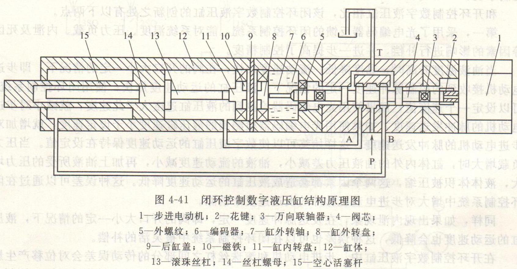 一览首页 专业文章 > 你了解闭环控制数字液压缸吗?   的结构原理图.图片