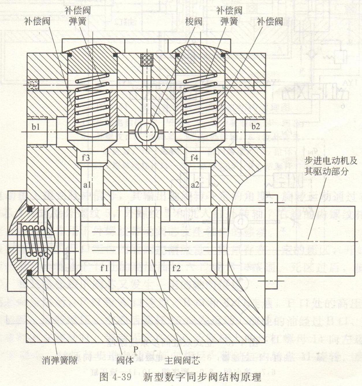 你知道新型数字同步液压缸是如何工作的吗?图片