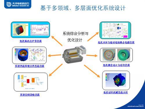 新能源汽车驱动电机技术挑战与发展趋势聚焦