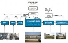 污水处理、回用、托管运行及技术服务