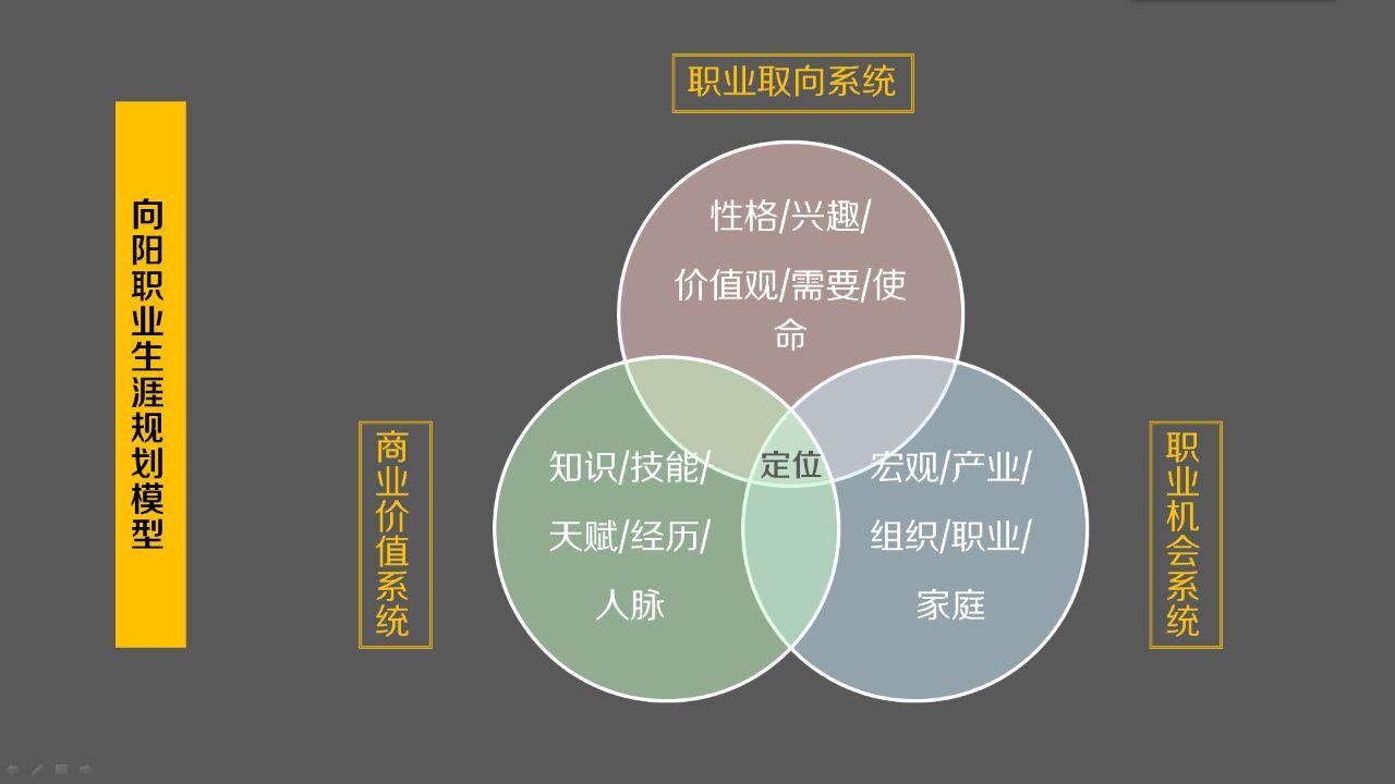 风景区规划分析 图标